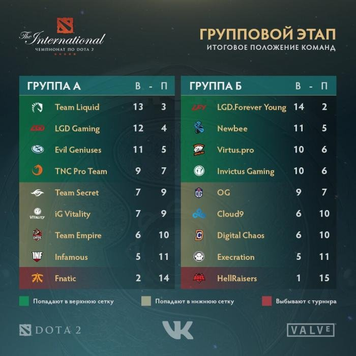 Итоги групповой стадии The International 2017